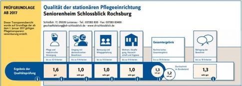 Qualitätsbericht Seniorenheim 2019